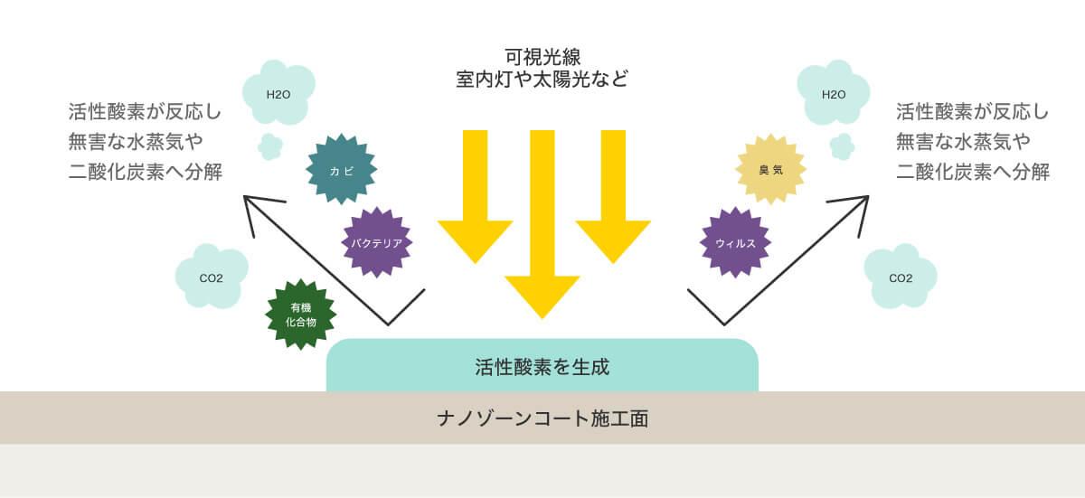 nanozone COATの仕組み